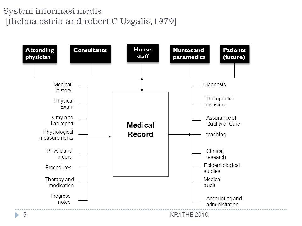 System informasi medis [thelma estrin and robert C Uzgalis,1979]